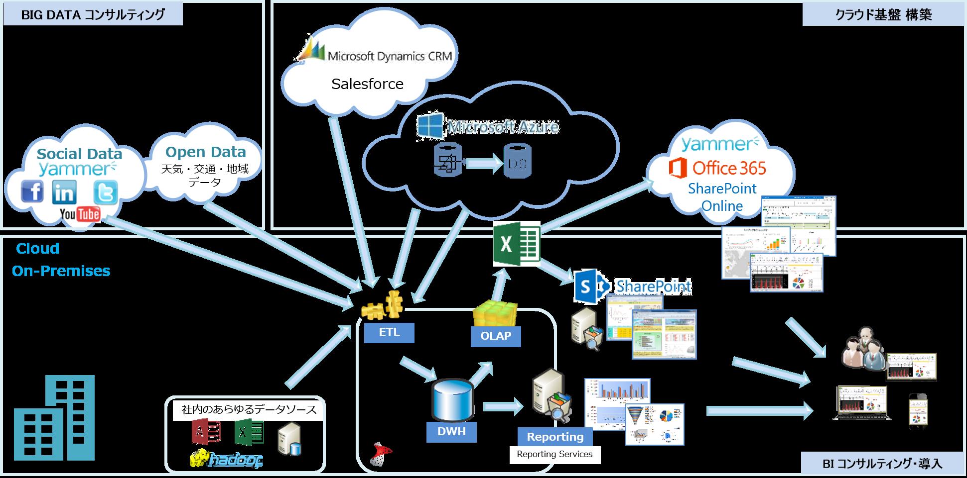 ITSP Big Data Solution